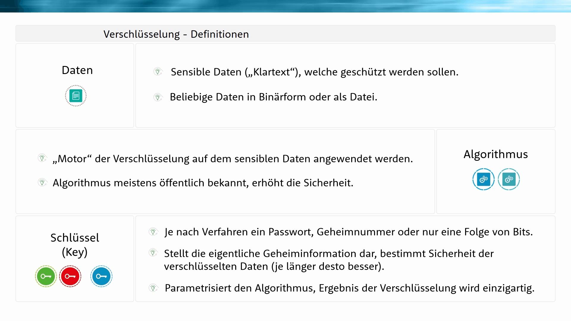 Verschlüsselung - Definitionen