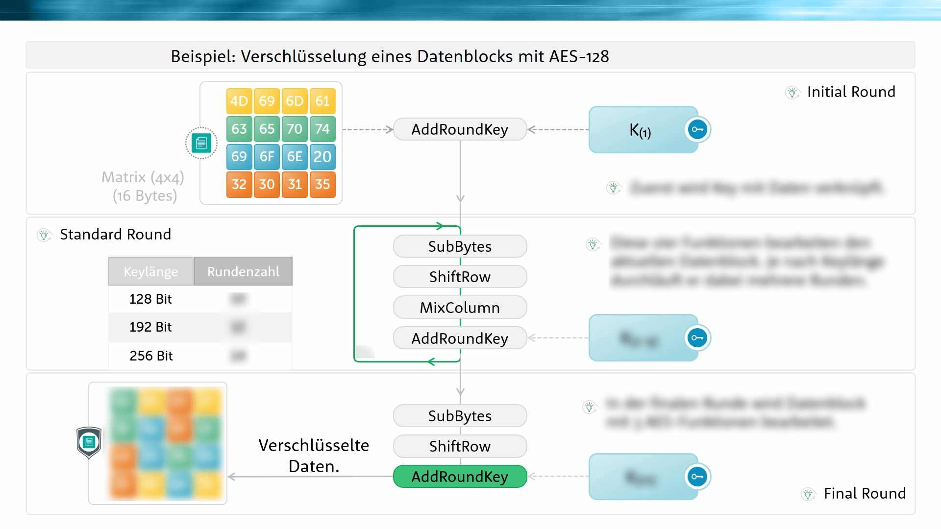 Verschlüsselung eines Datenblocks mit AES 128