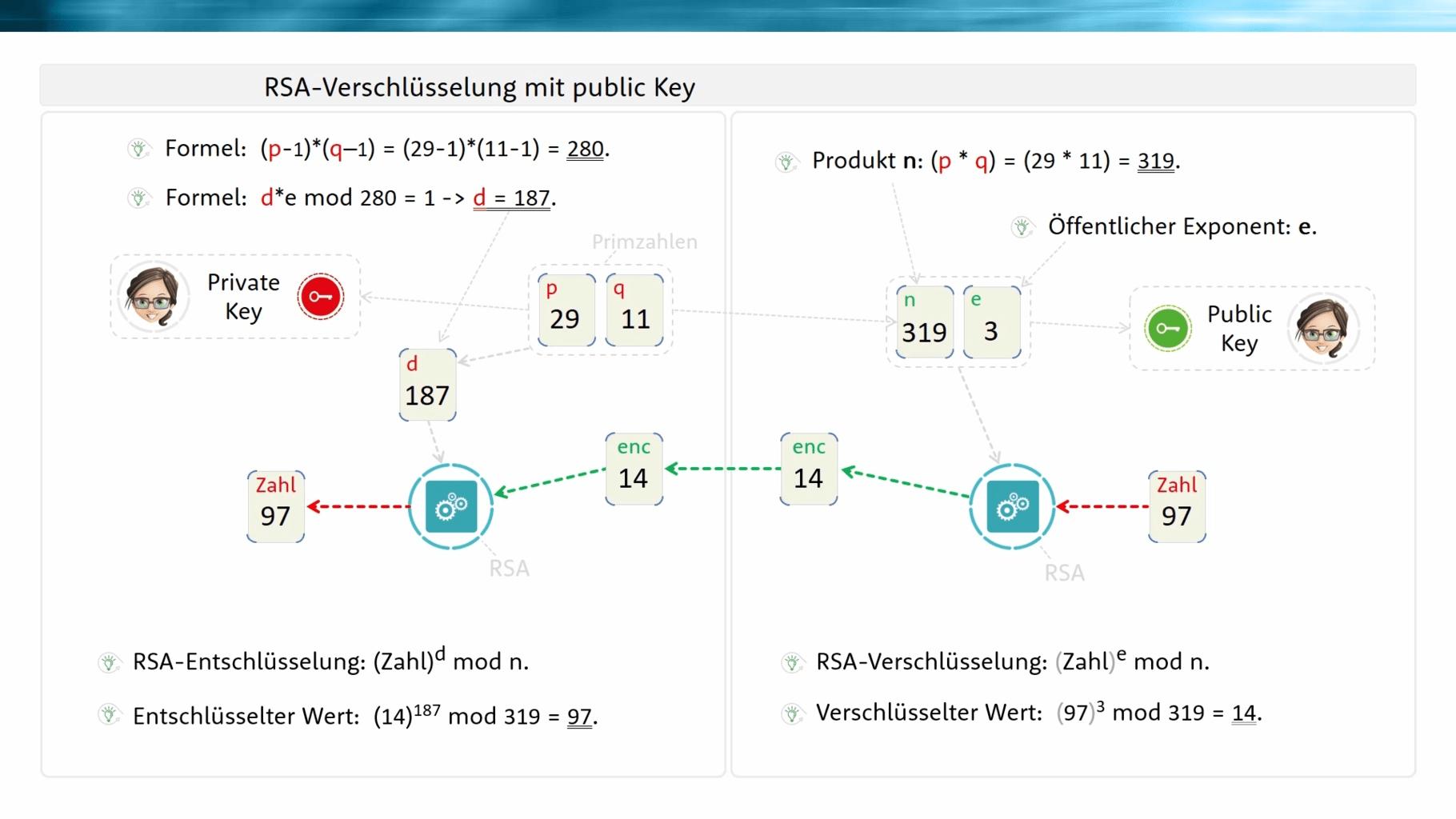 RSA-Berechnungen Formeln